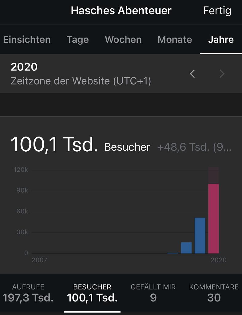 Blogstatistik 2020 Besucher
